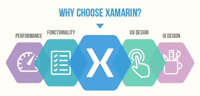 Why Xamarin is the best among cross platform development tool