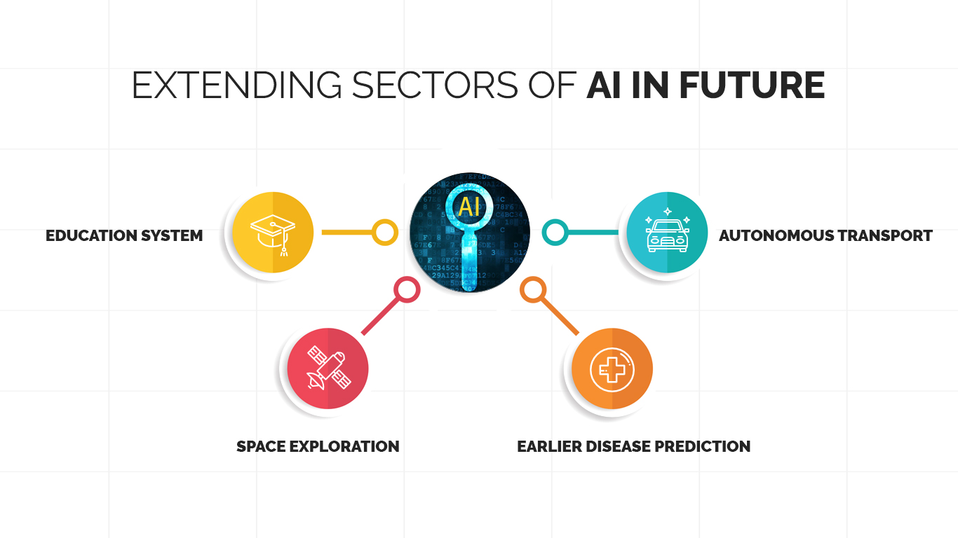 Futuristic Sectors With AI Applications