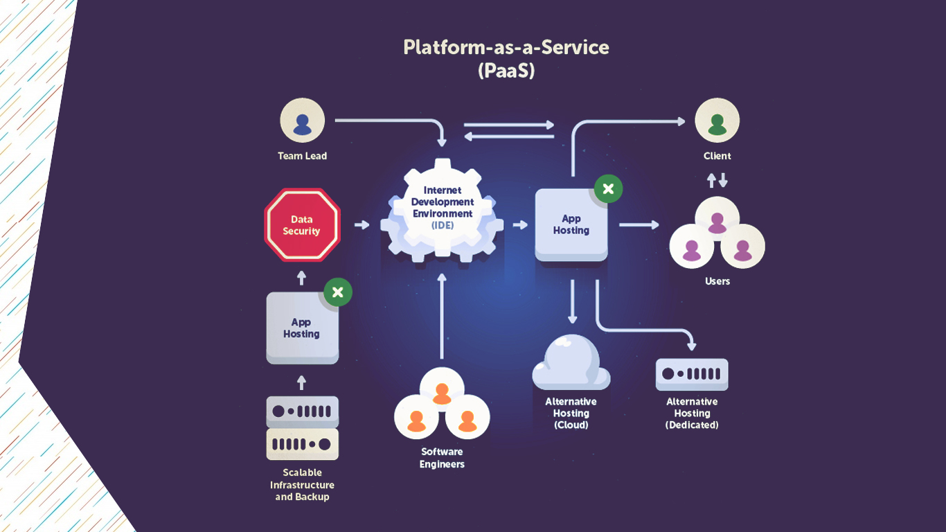 PaaS Platform for Big Data