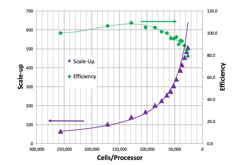 Scalable Versus Cost Efficiency