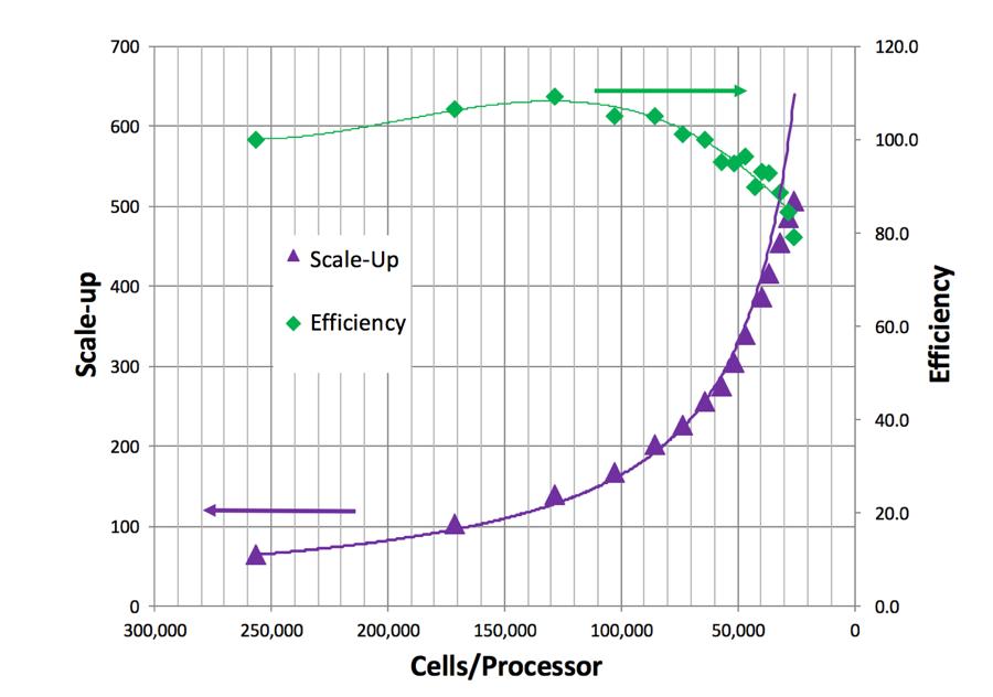 Scalable Versus Cost Efficiency