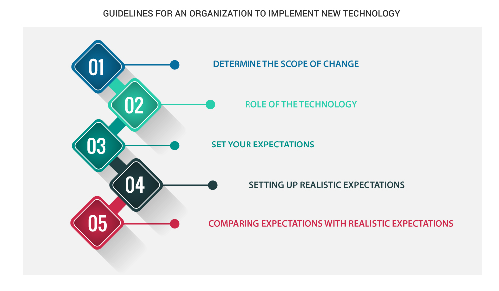 Guidelines For Technology Transformation