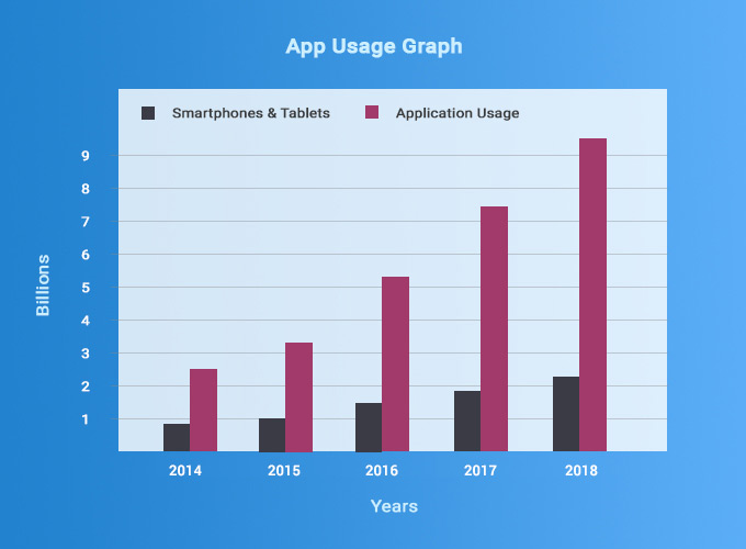 Statistics of mobile and app usage 2019